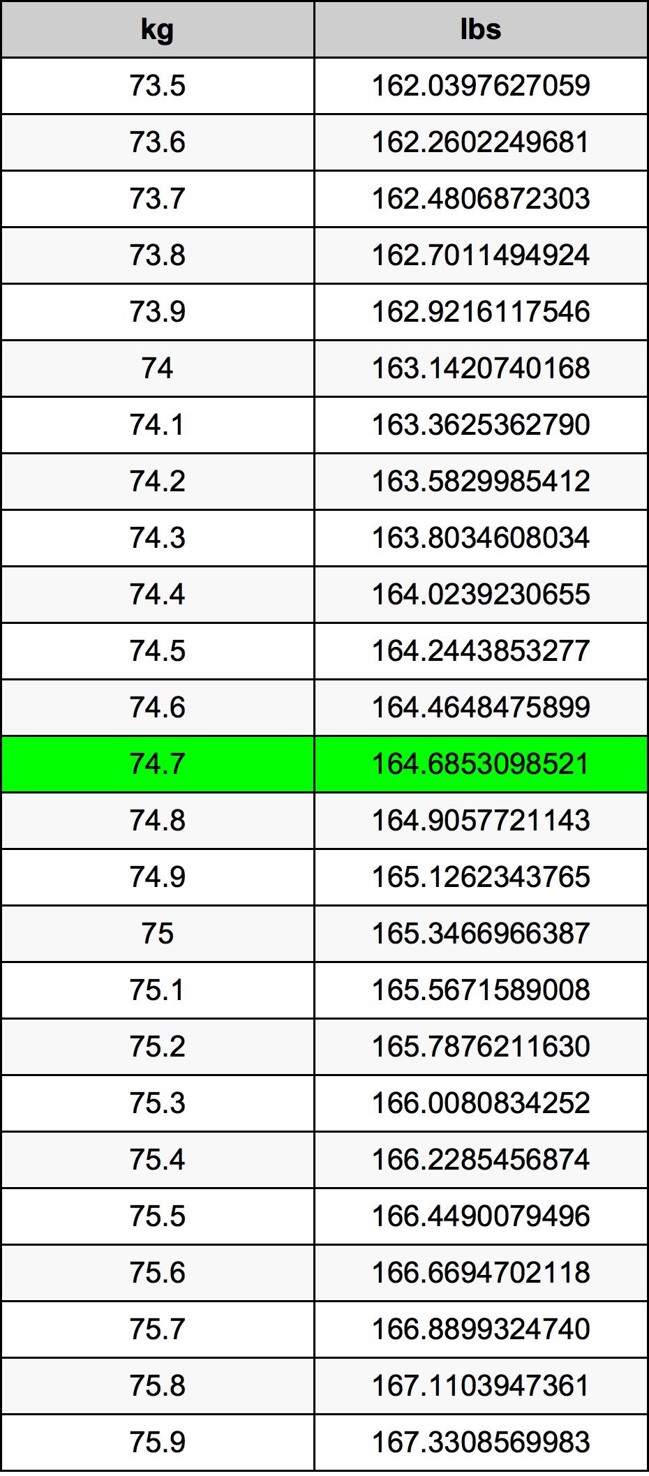 74.7 Kilogramme table de conversion