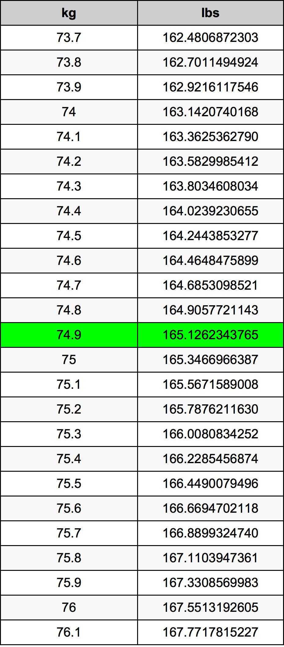 74.9 Kilogram konversi tabel