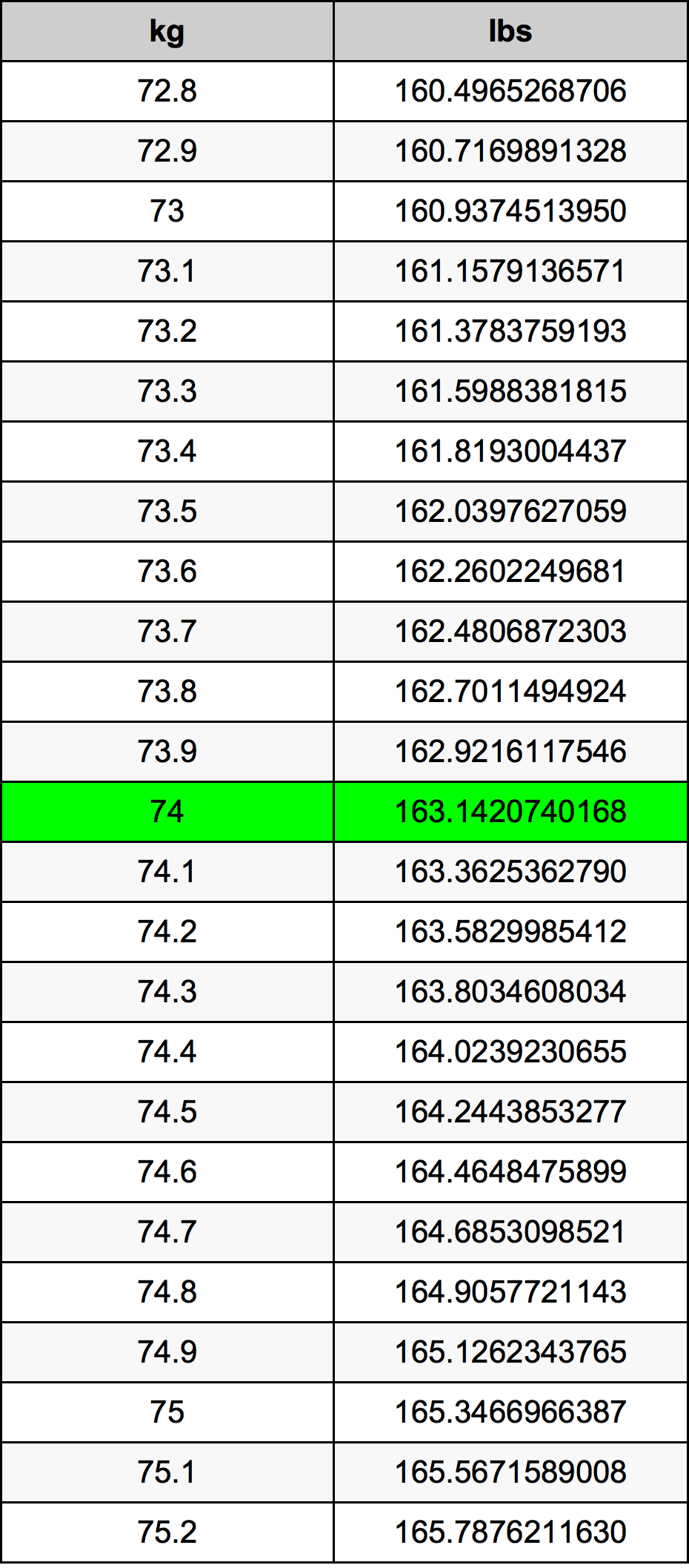 74 Kilogram pretvorbena tabela