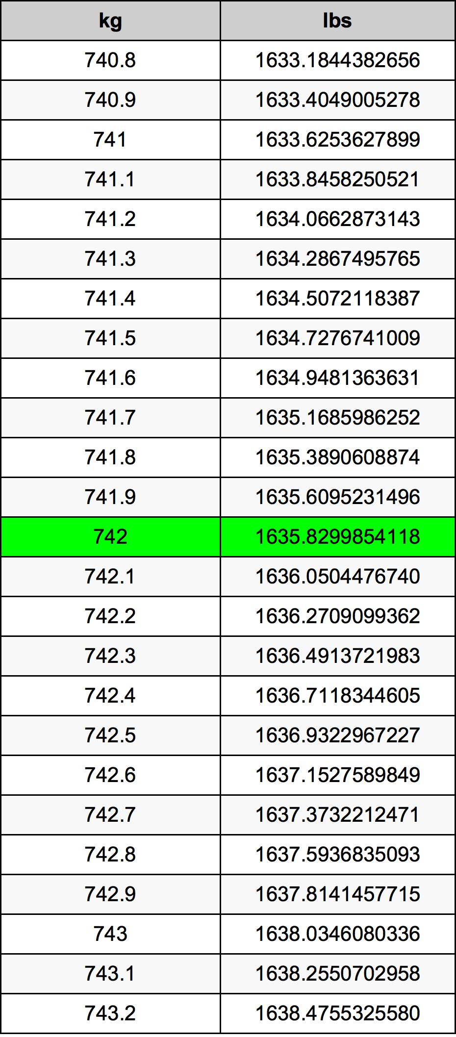 742 Kilogram Table