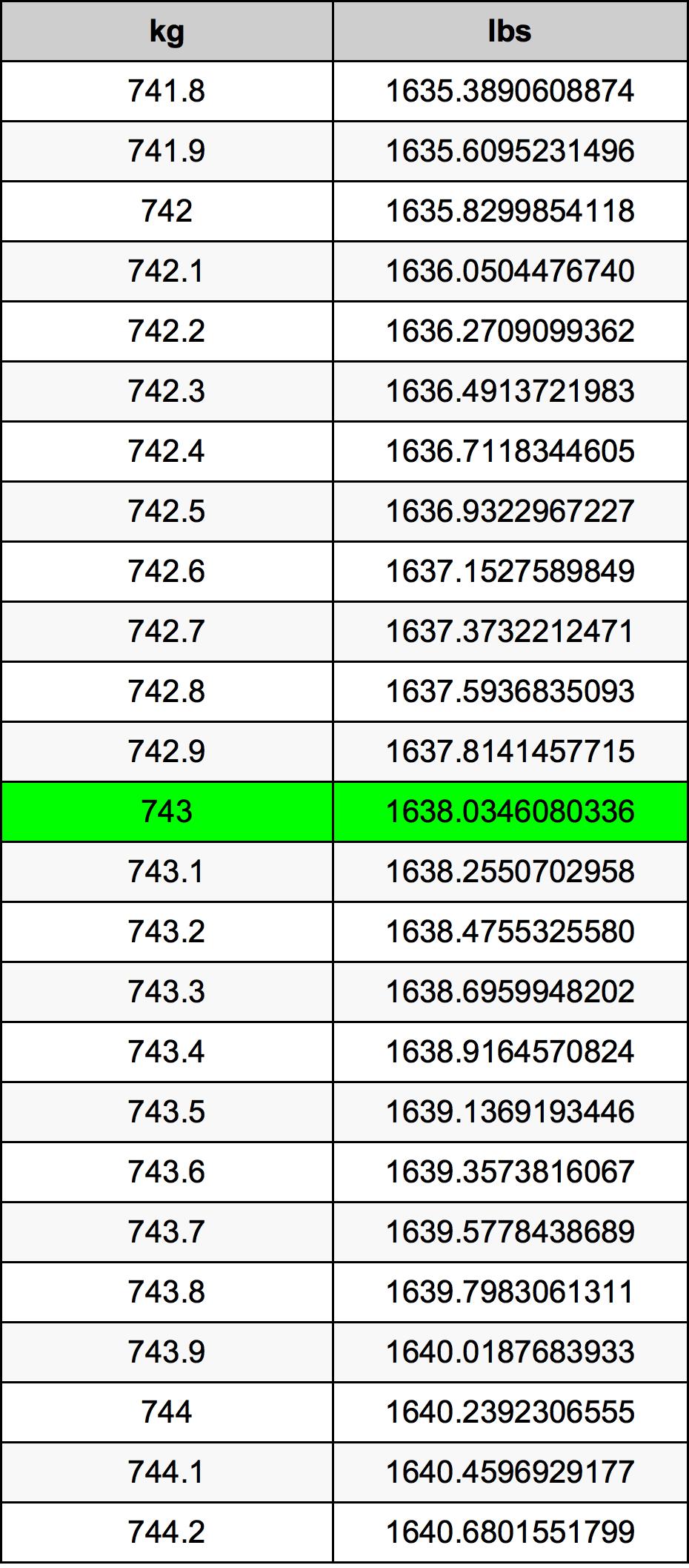 743 Kilogram Table