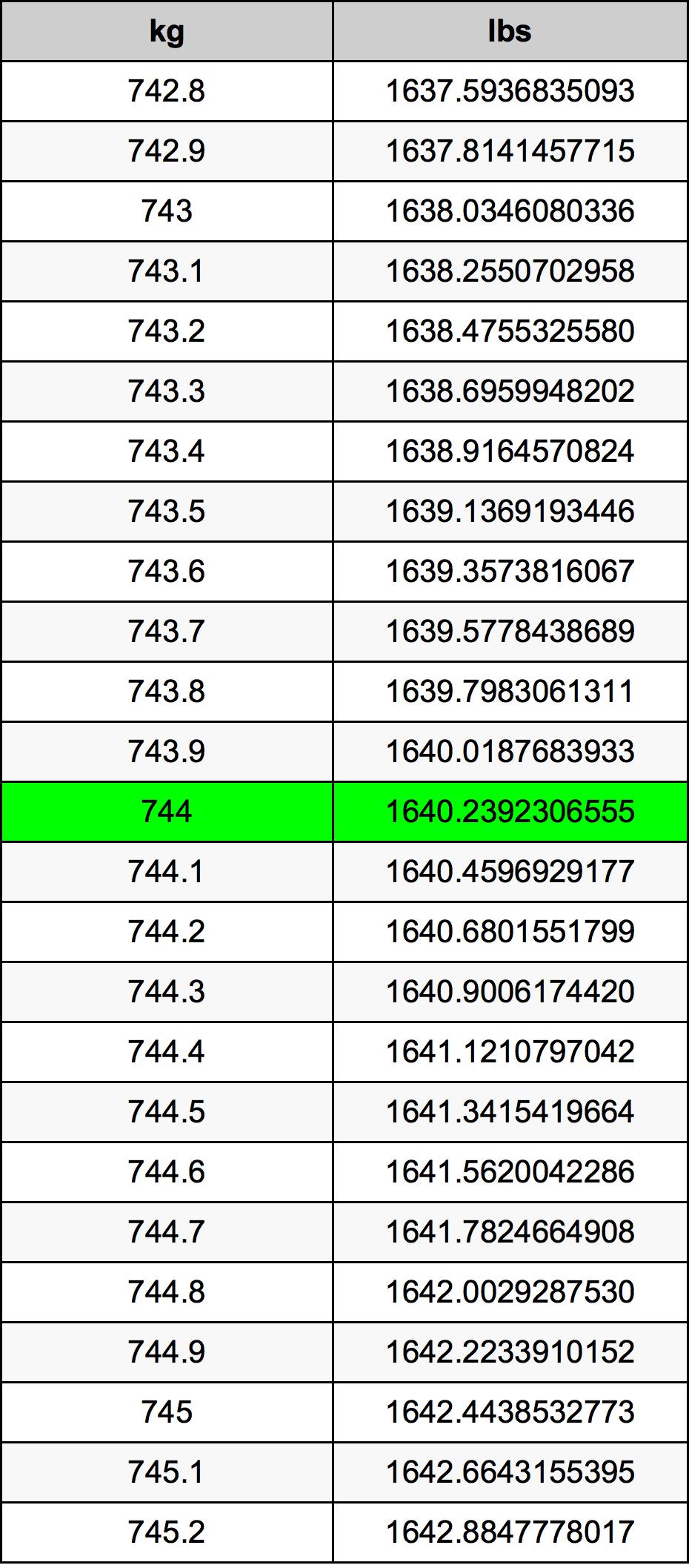 744 Kilogram tabela przeliczeniowa