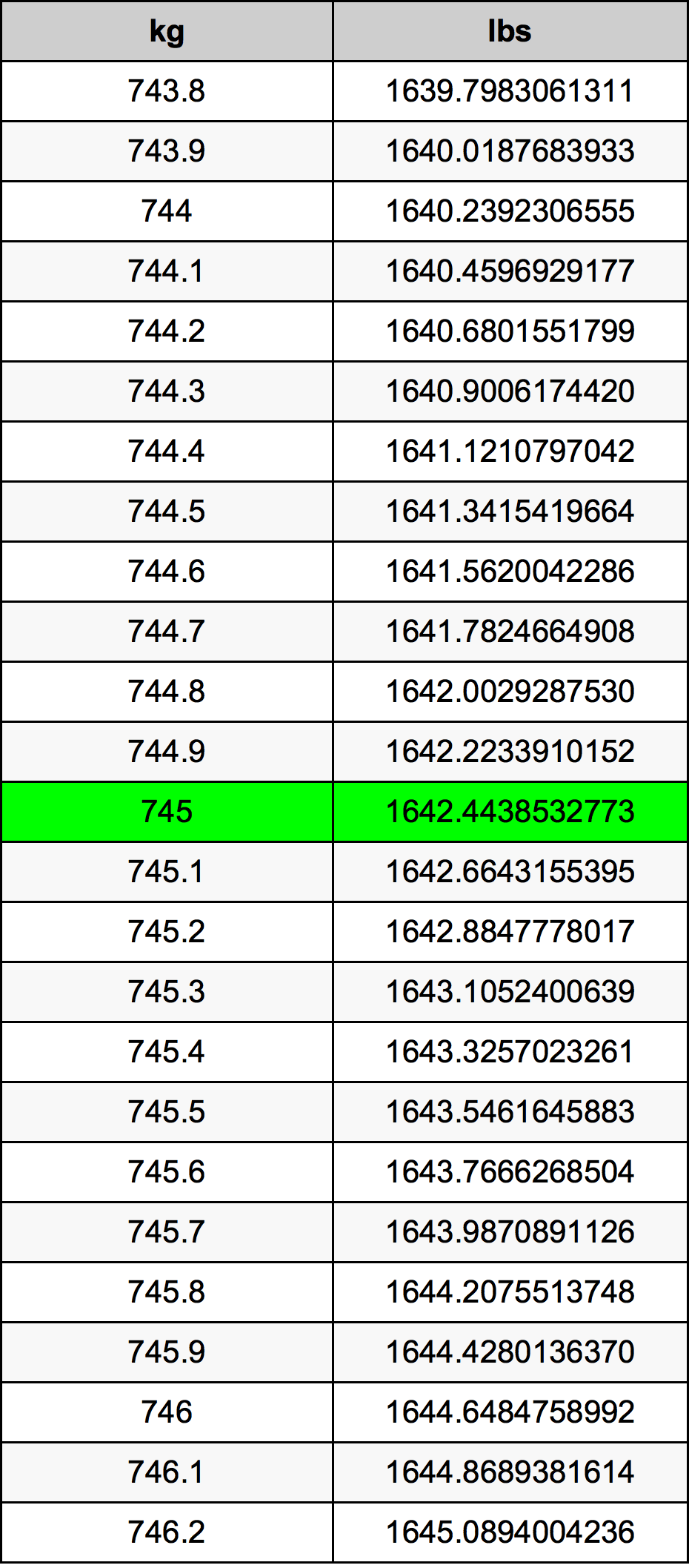 745 Kilogram Table