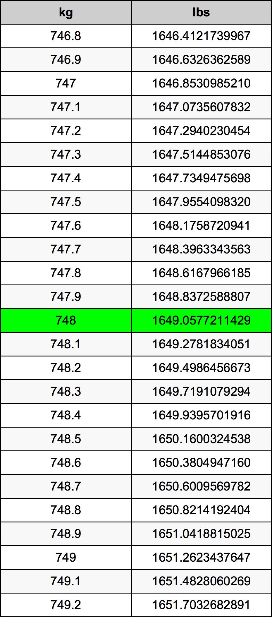 748 Kilogram tabela przeliczeniowa