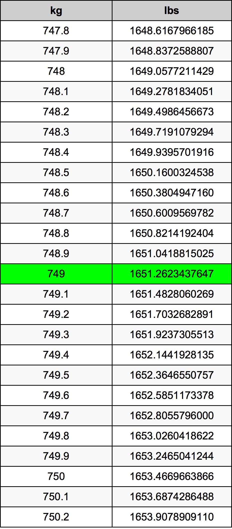 749 Kilogram Table