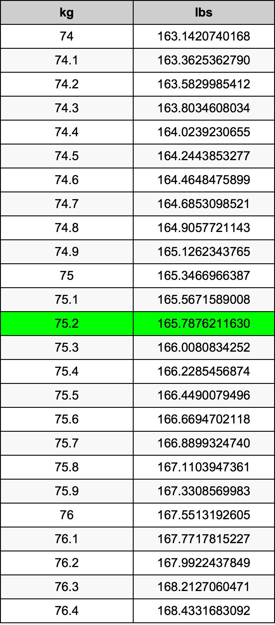75.2 Kilogram Table