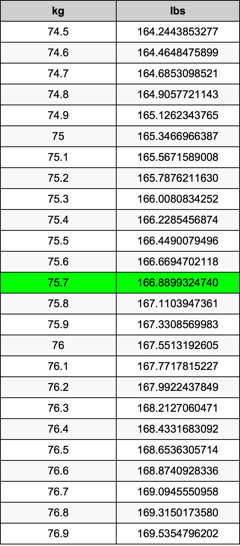 75.7 Kilogram konversi tabel