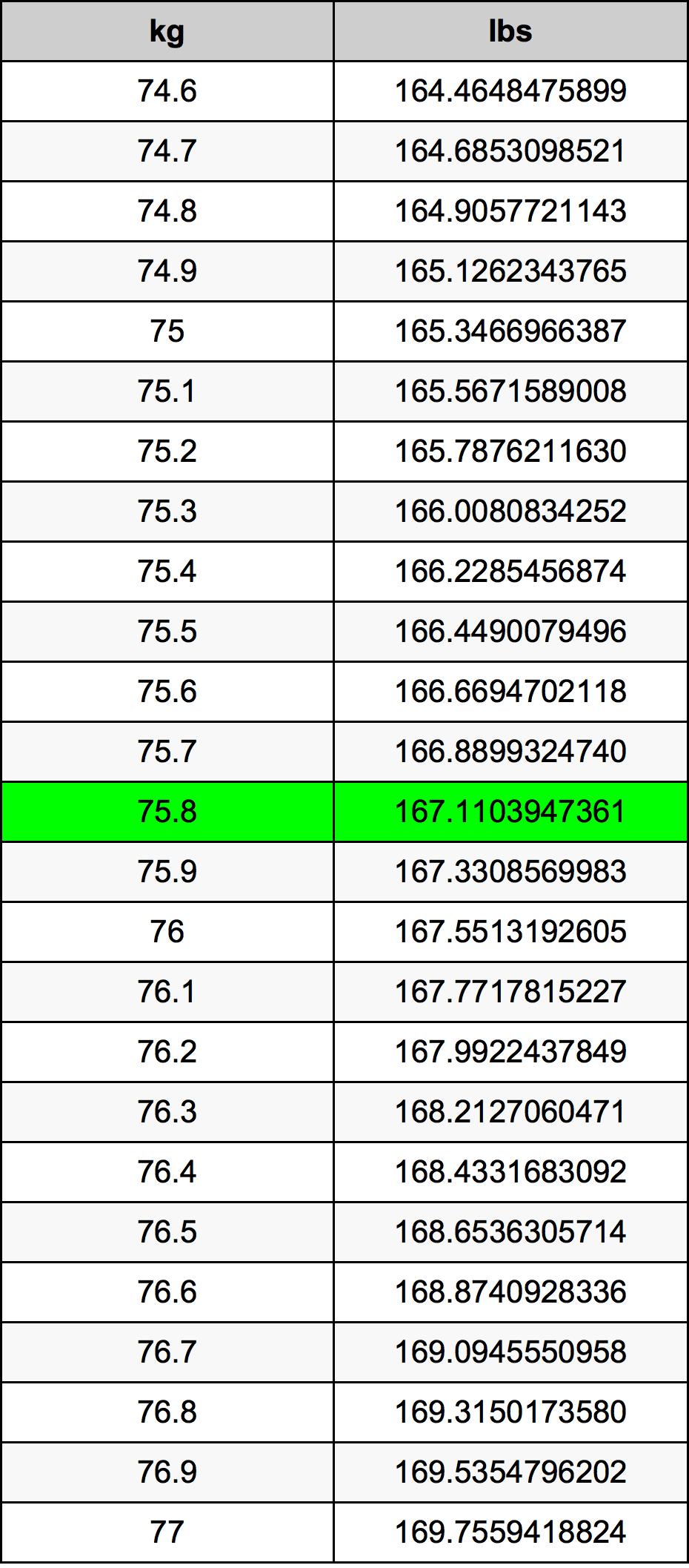 75.8 Kilogram prevodná tabuľka