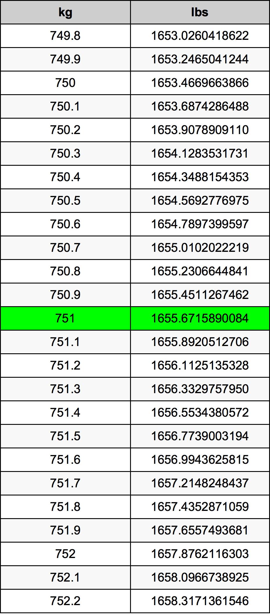 751 Kilogram tabela przeliczeniowa