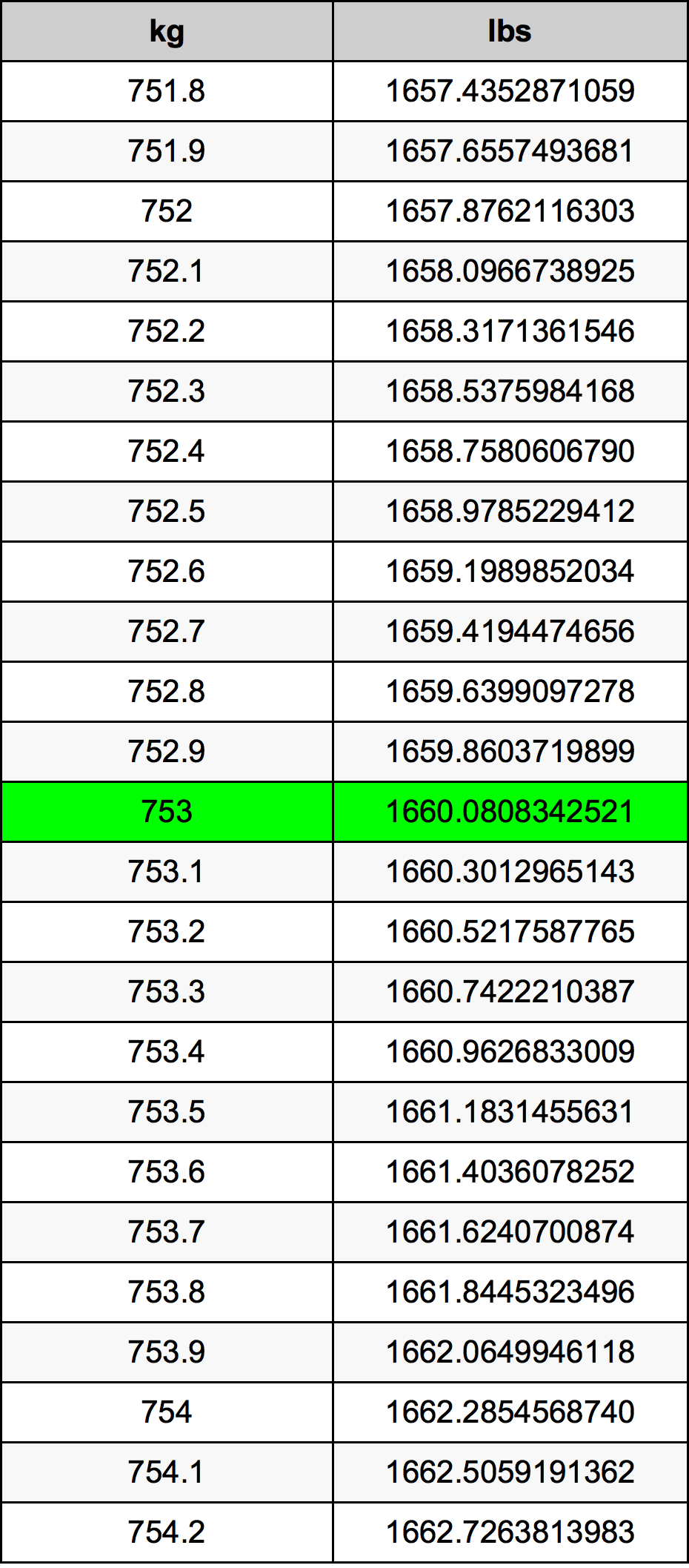 753 Kilogram tabela przeliczeniowa