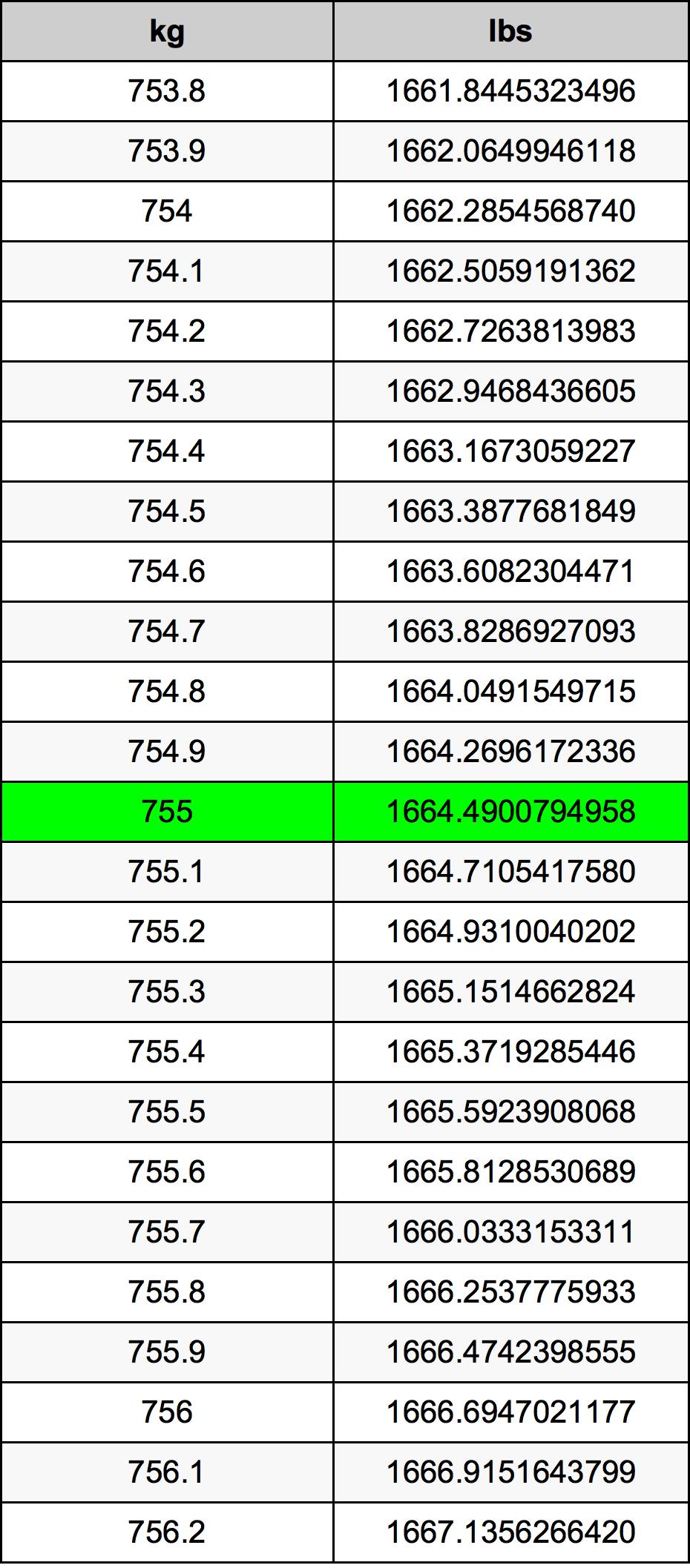 755 Kilogram tabela przeliczeniowa