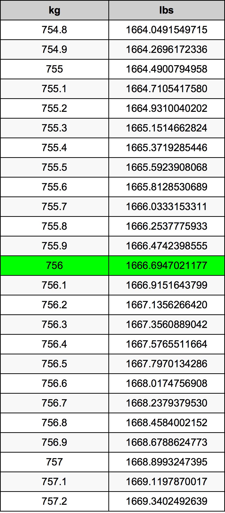 756 Kilogram Table
