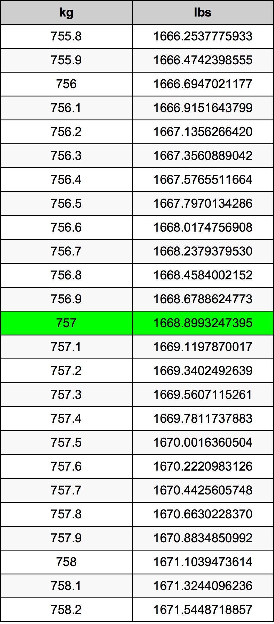 757 Kilogram tabela przeliczeniowa
