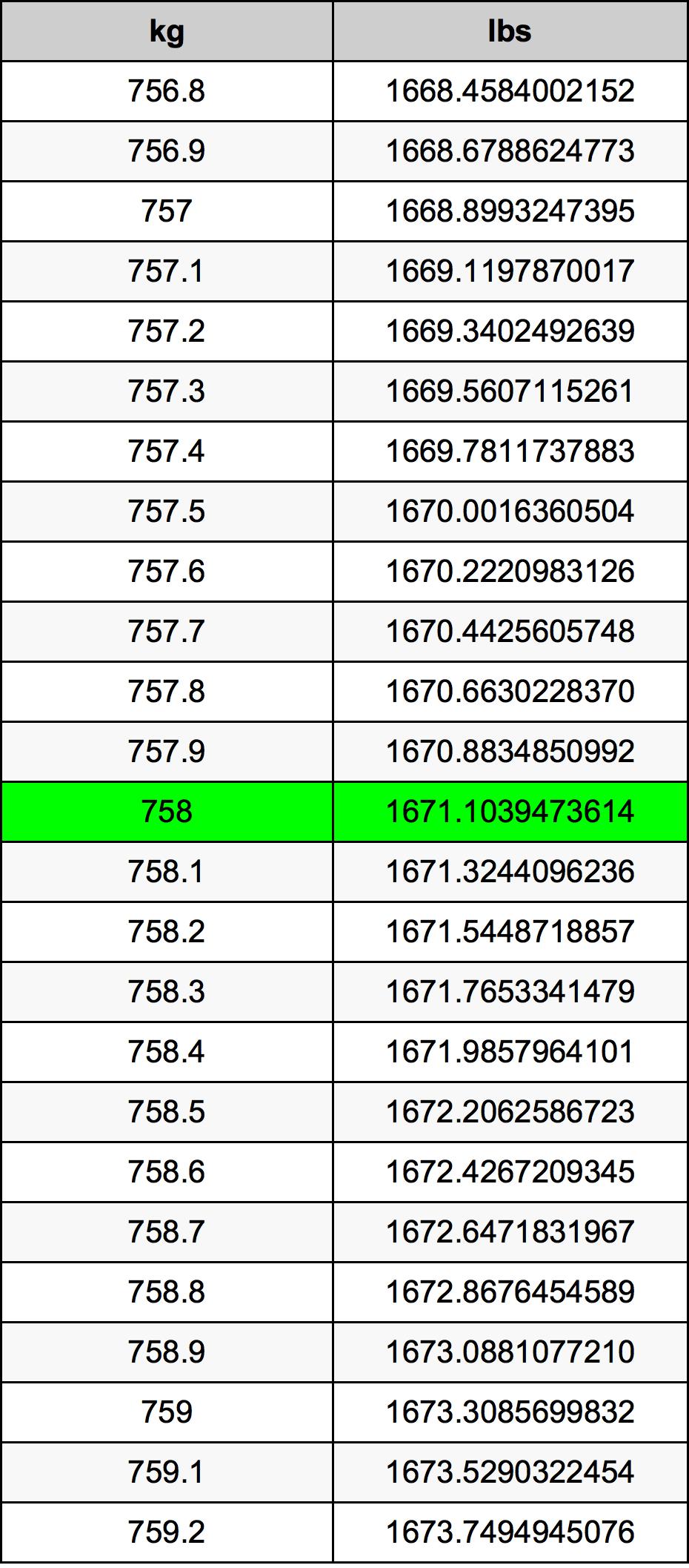 758 Kilogram Table
