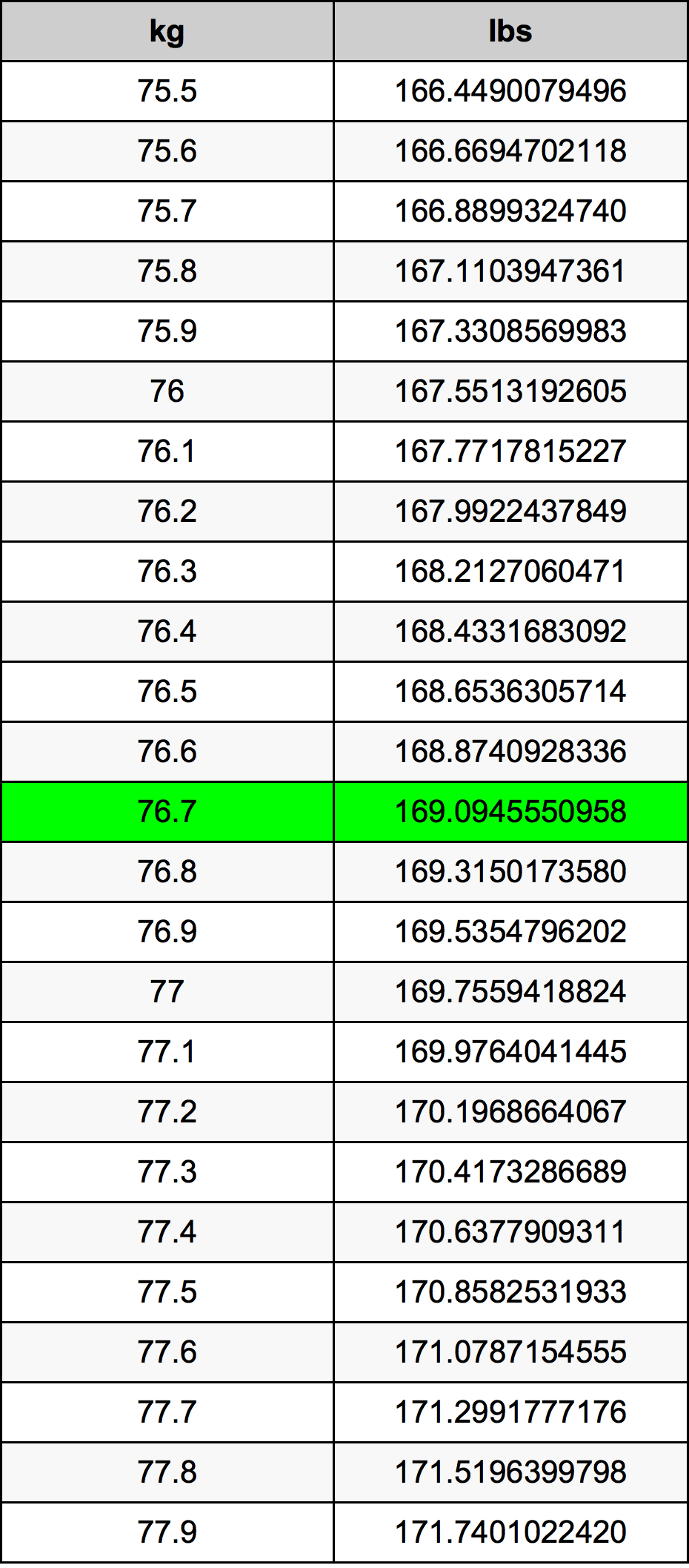 exercise 3 conversion 1 46 756 790 mg _______ kg The density table is scrollable to the right density = weight ÷ volume microgram (µg) milligram (mg) gram (g) kilogram (kg) tonne (t) ounce (oz) pound (lb.
