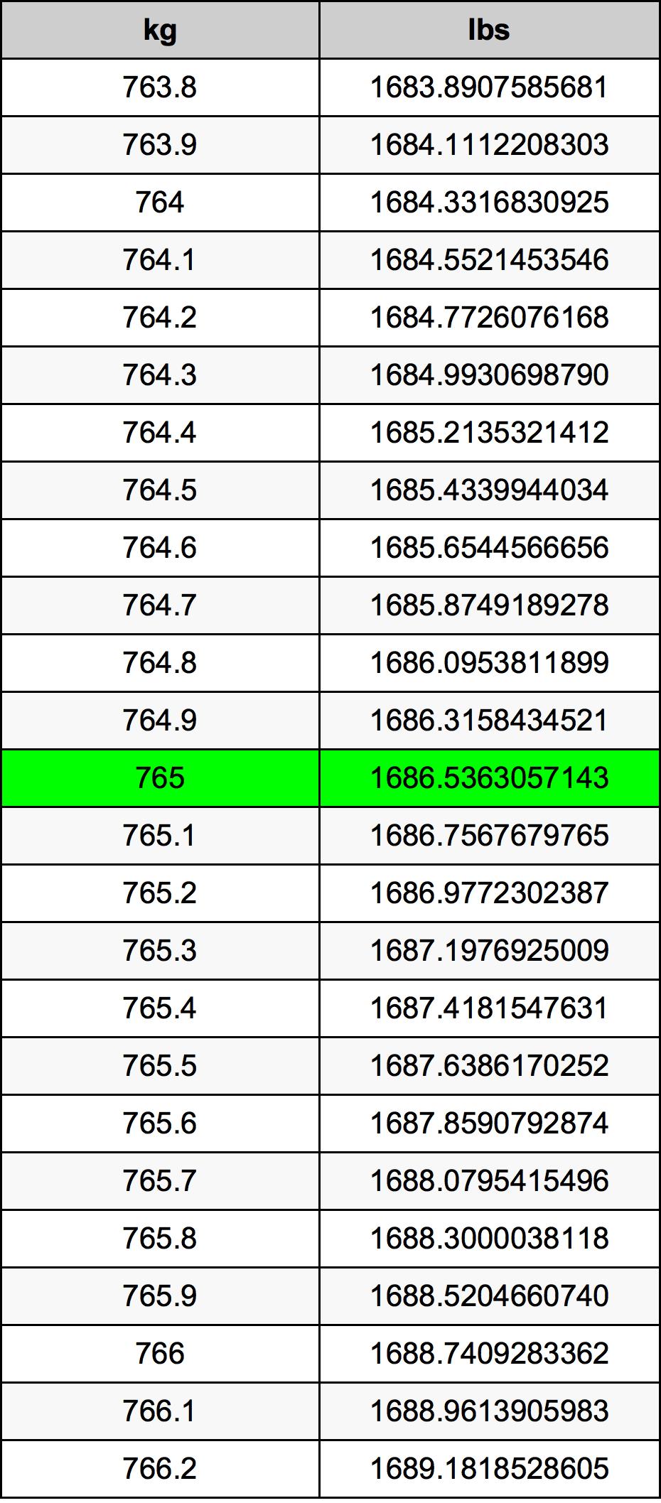 765 Kilogram tabela przeliczeniowa