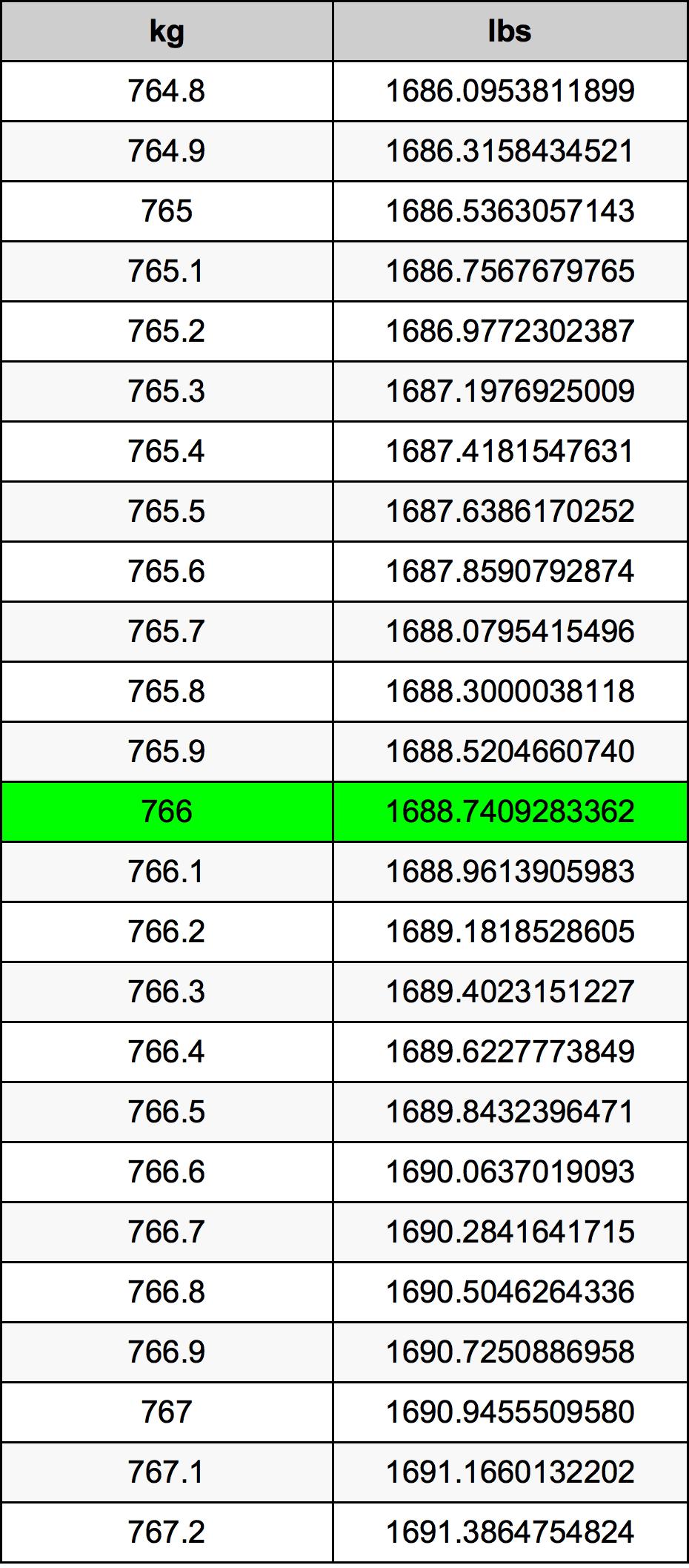 766 Kilogram tabela przeliczeniowa