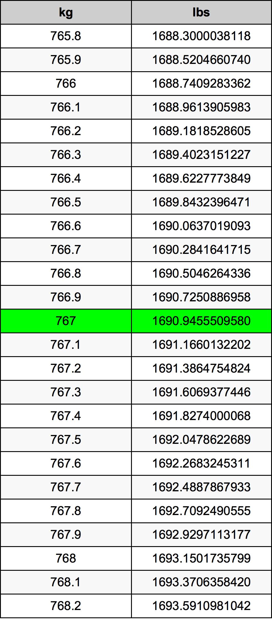 767 Kilogram Table