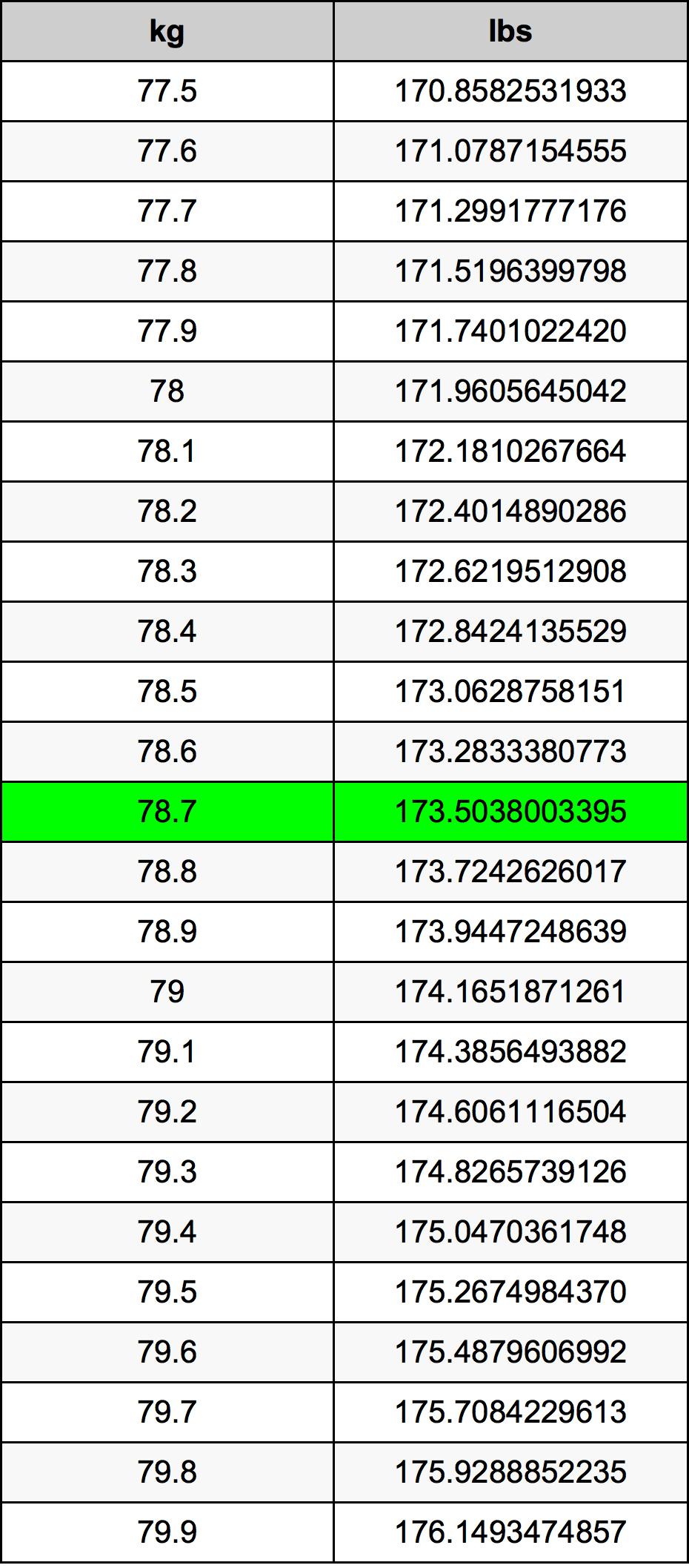 78.7 Kilogram pretvorbena tabela