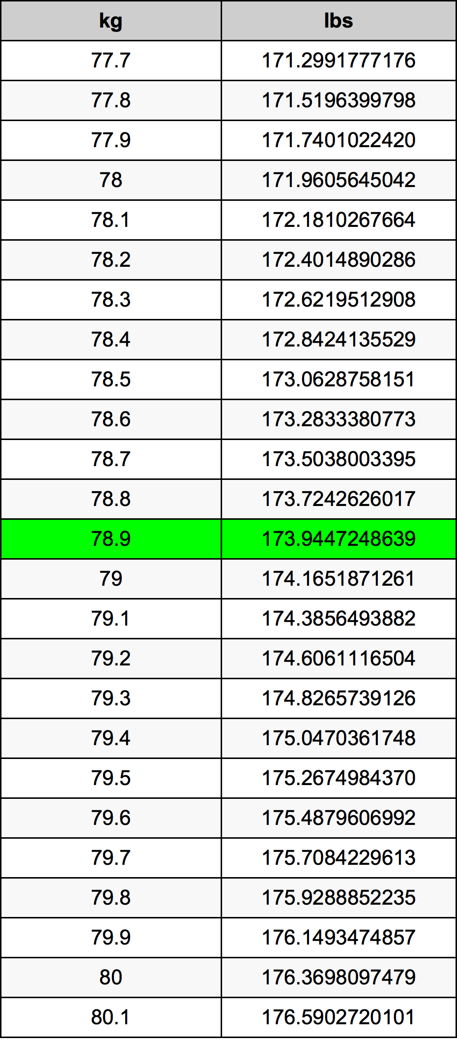 78.9 Kilogram konversi tabel