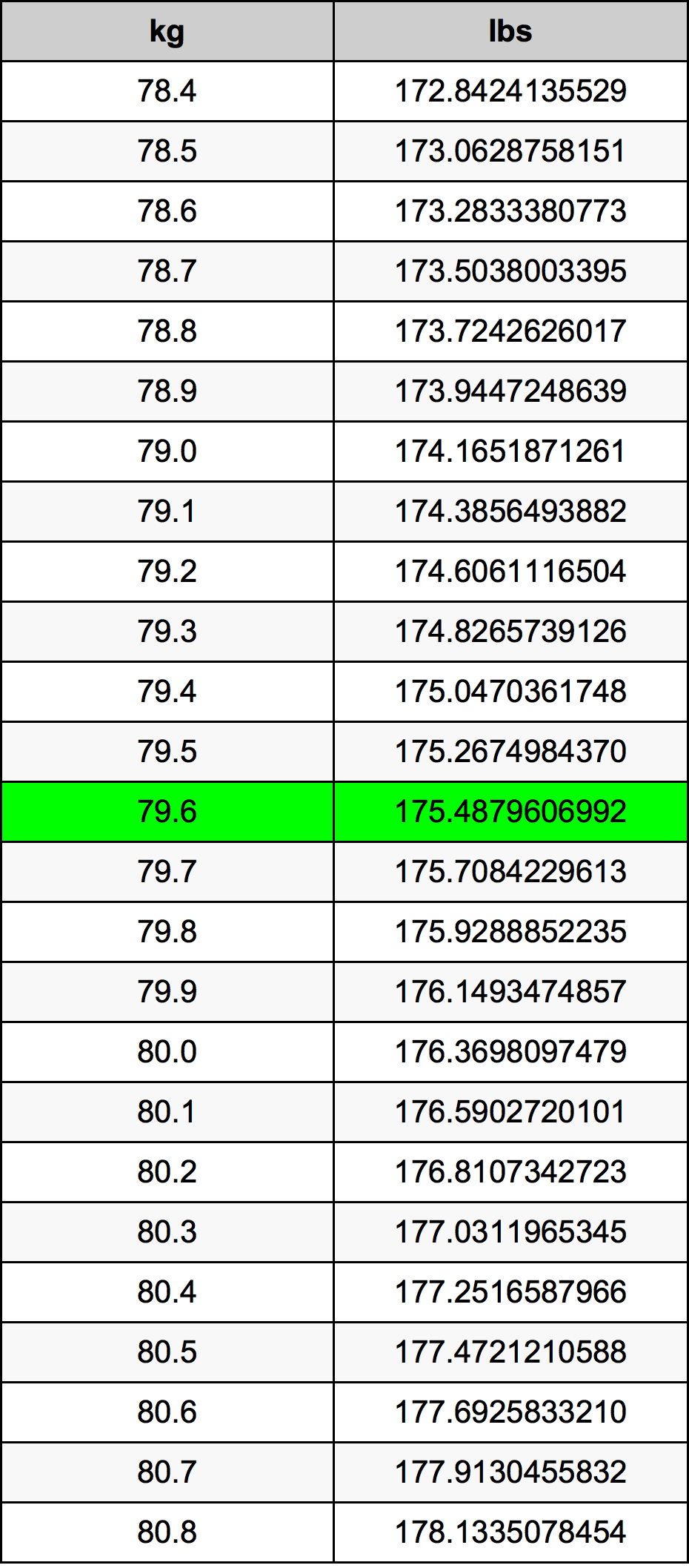 79.6 Kilogramma konverżjoni tabella