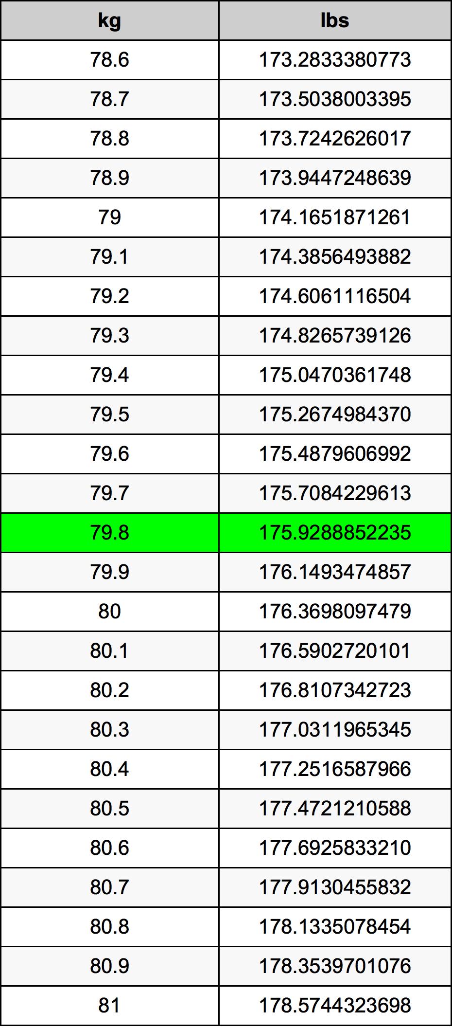 79.8 Kilogramm Umrechnungstabelle