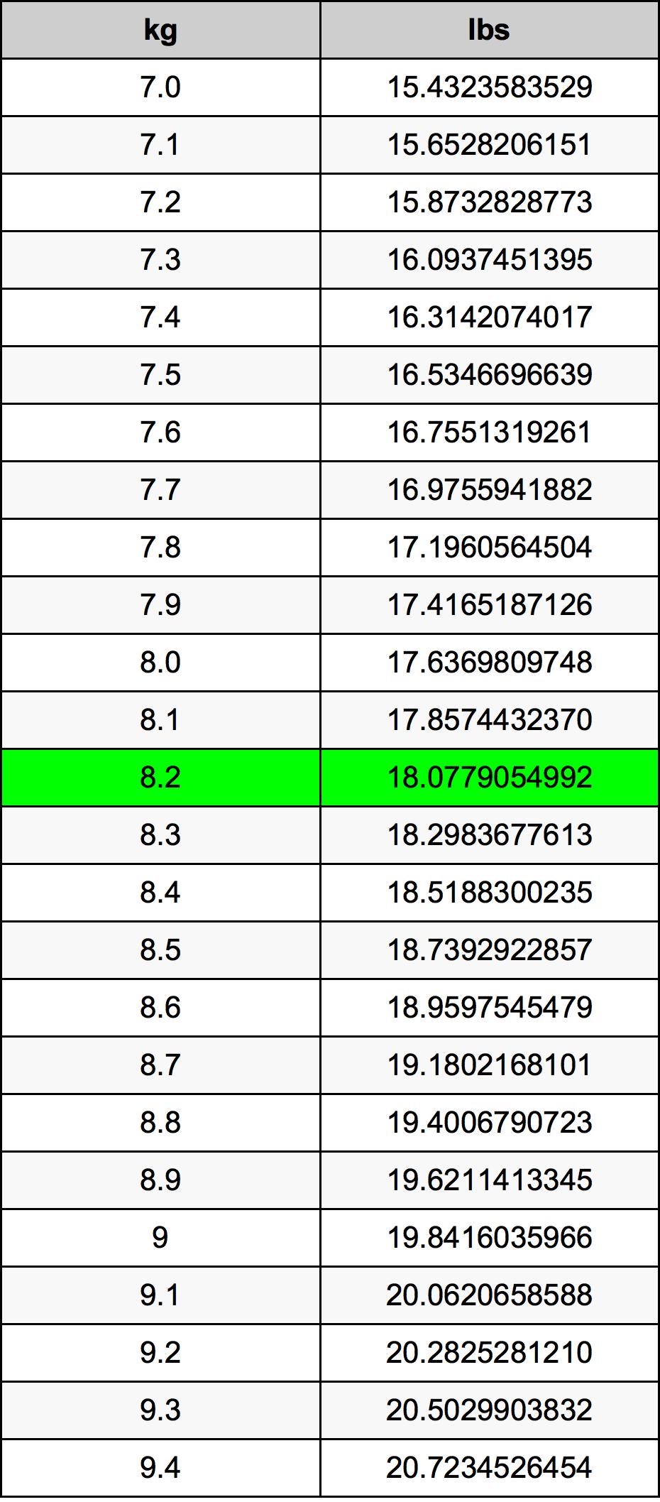 8.2 Kilogram Table