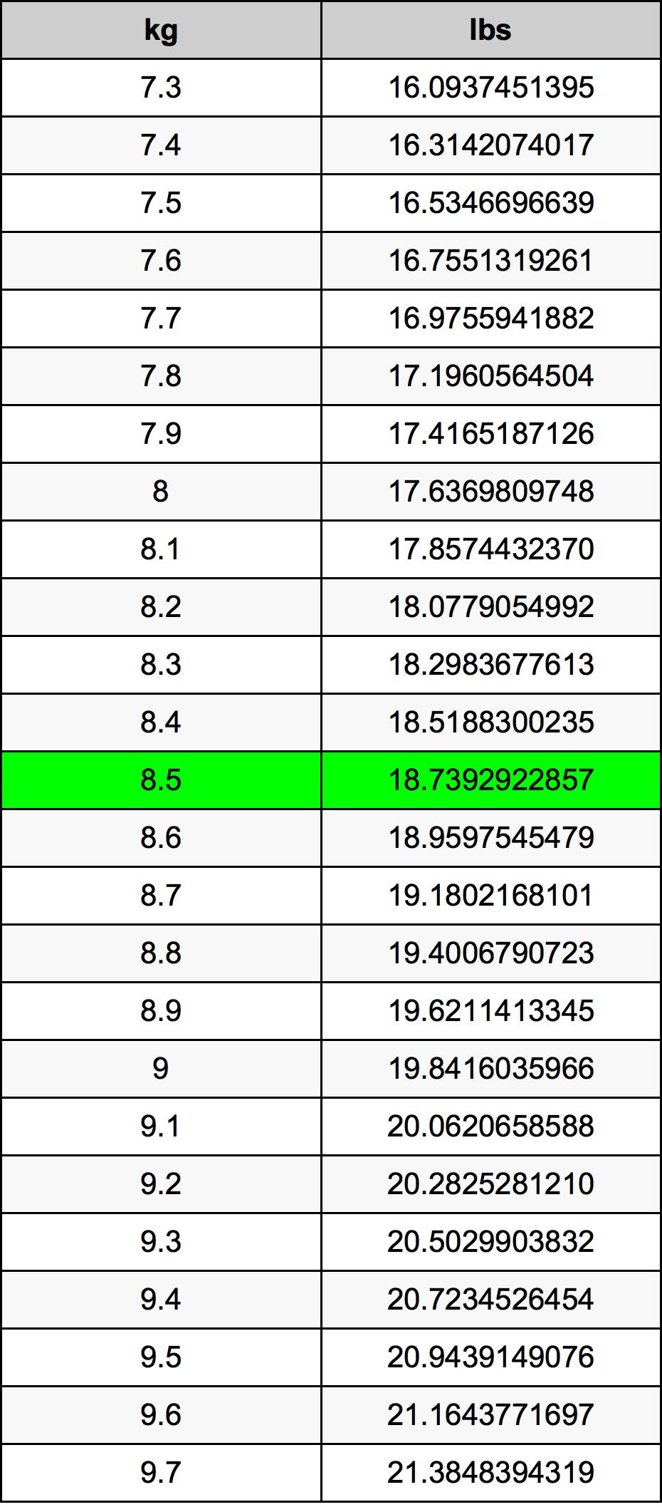 8.5 Kilogram prevodná tabuľka