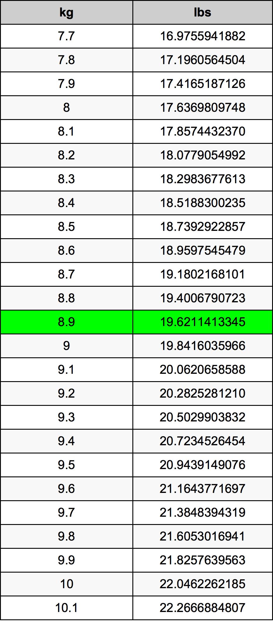 8.9 Kilogram konversi tabel