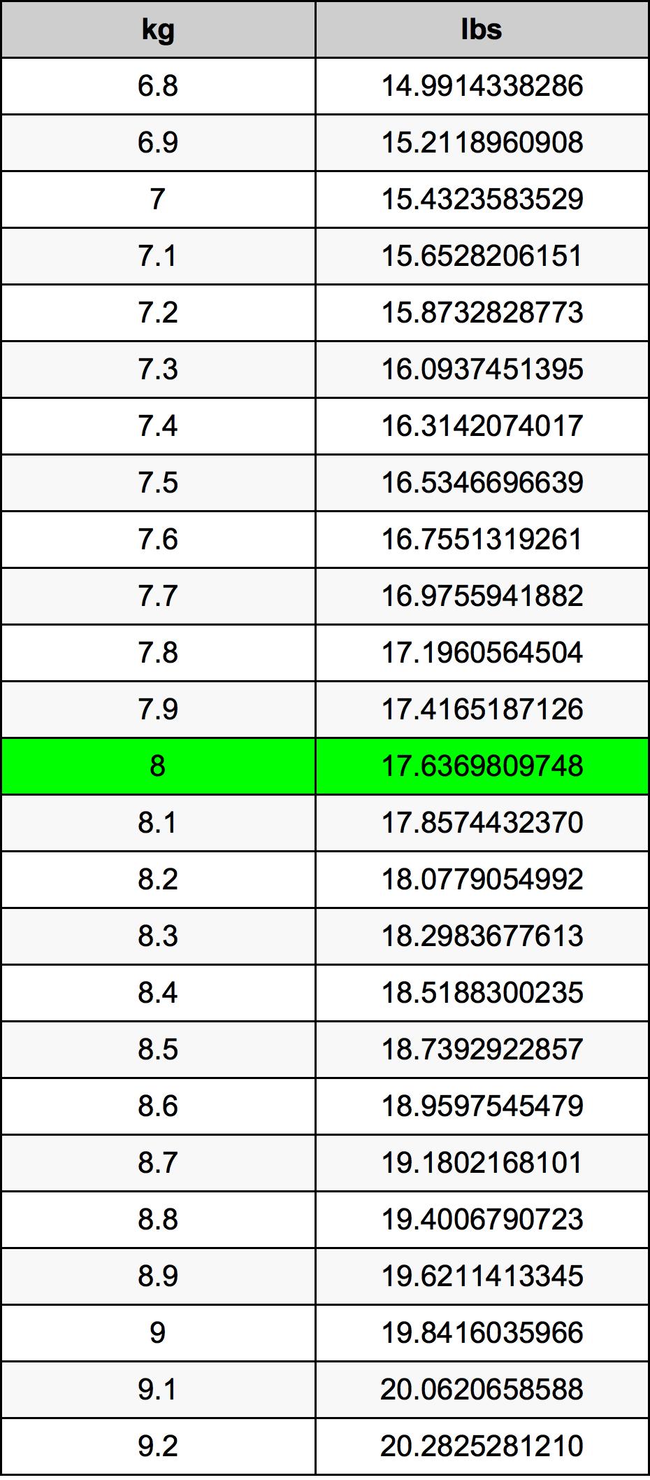 8 Kilogramme table de conversion