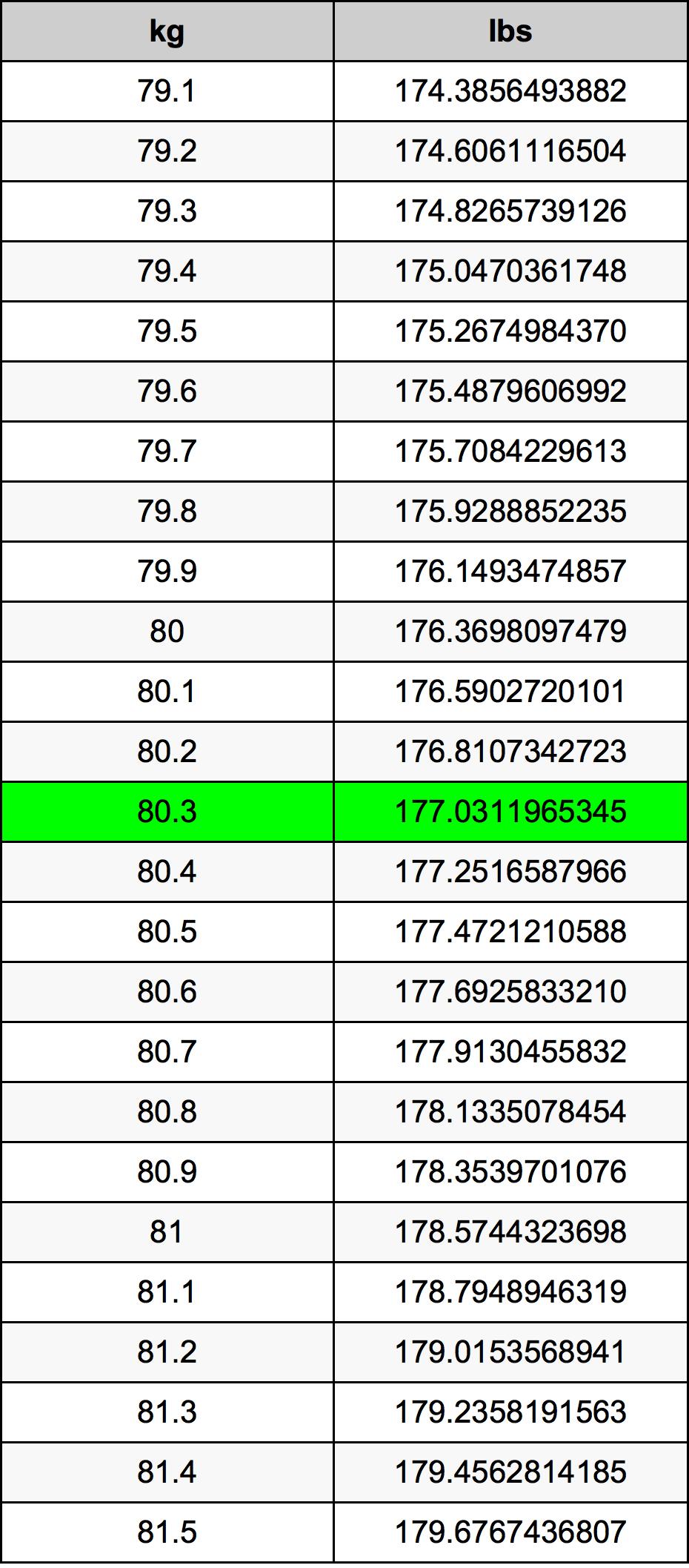 80.3 Килограмм Таблица преобразования