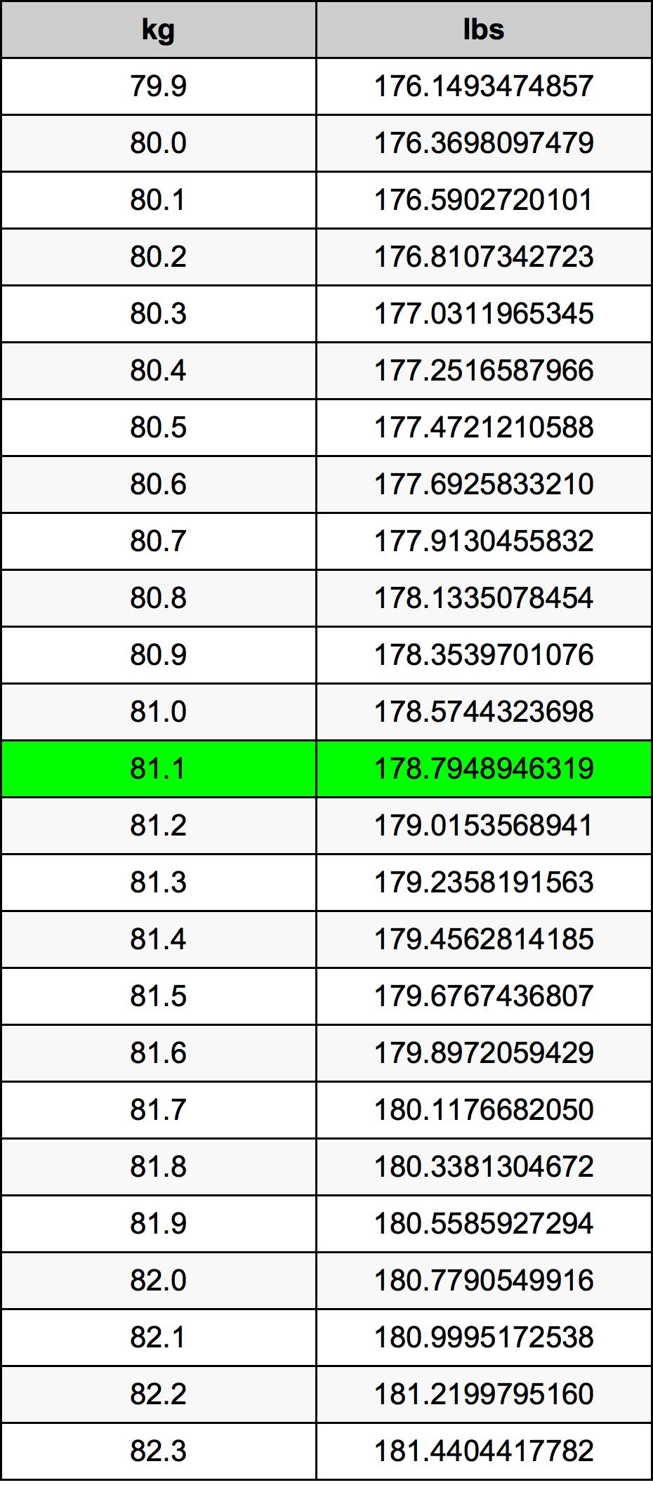 81.1 Kilogram Table