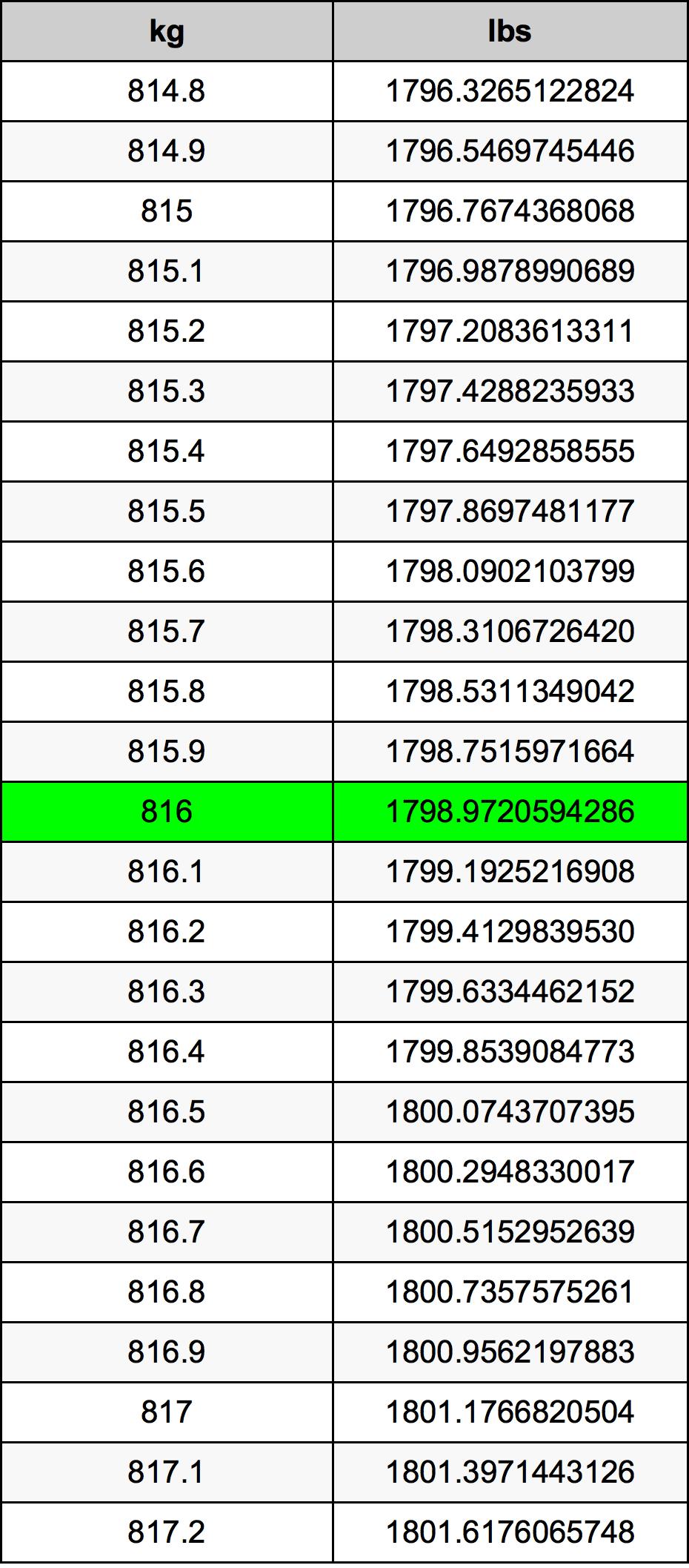 816 Kilogram Table