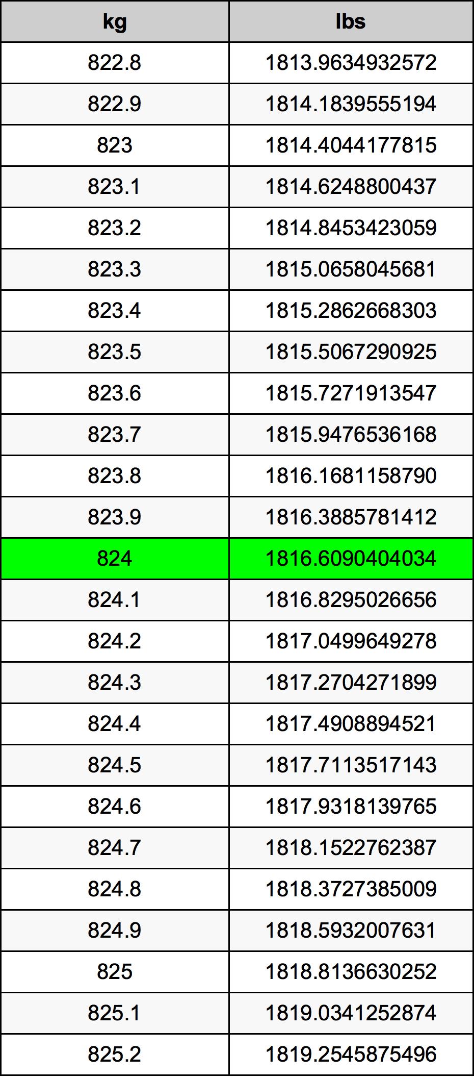 824 Kilogram tabela przeliczeniowa