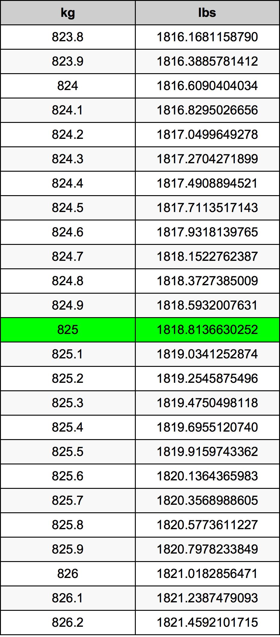 825 Kilogram Table