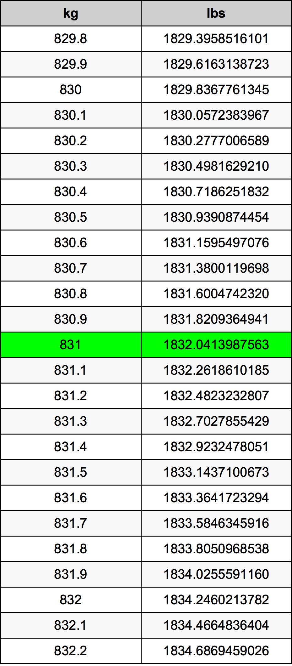 831 Kilogram Table