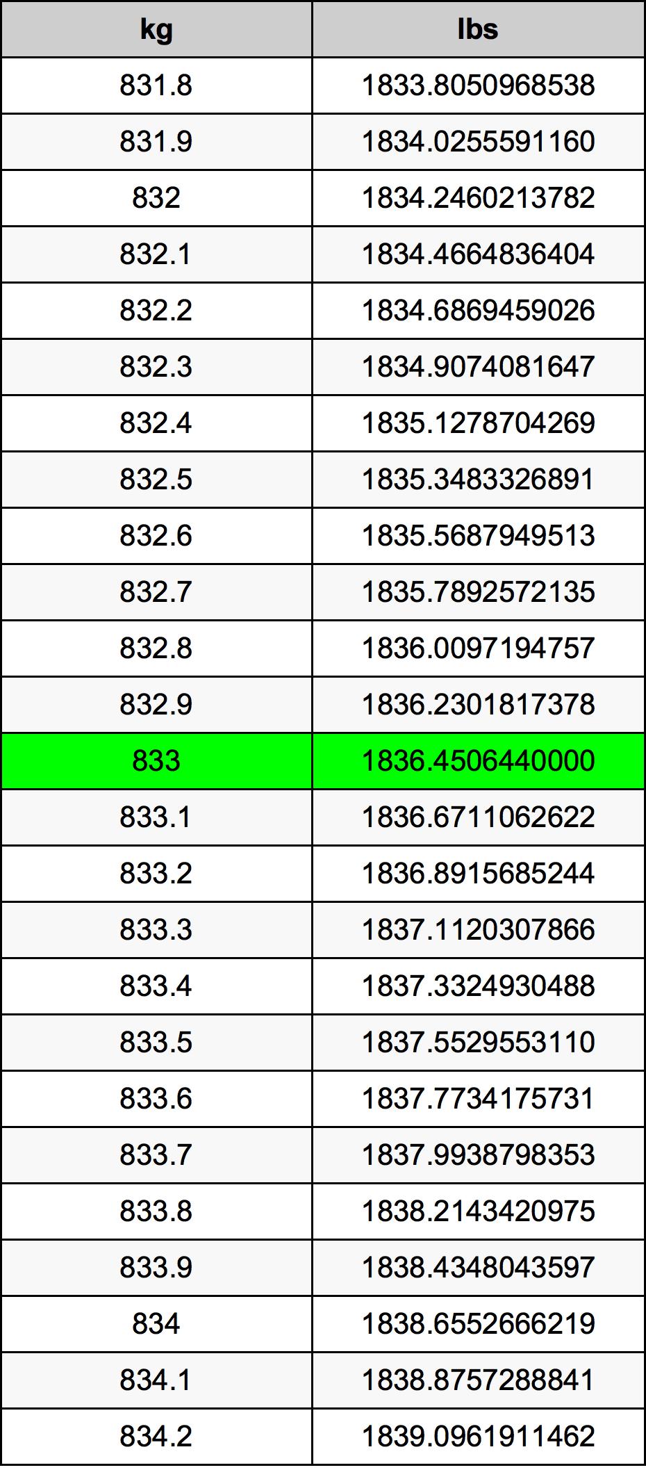833 Kilogram Table