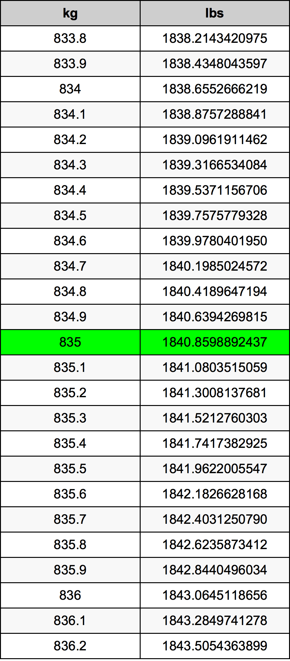 835 Kilogram tabela przeliczeniowa