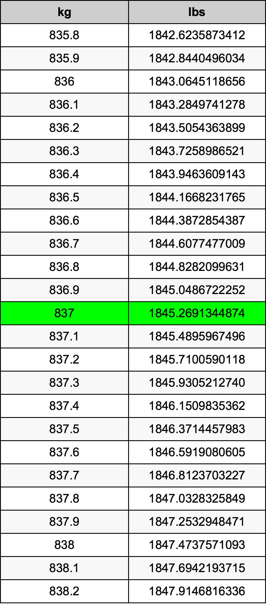 837 Kilogram tabela przeliczeniowa