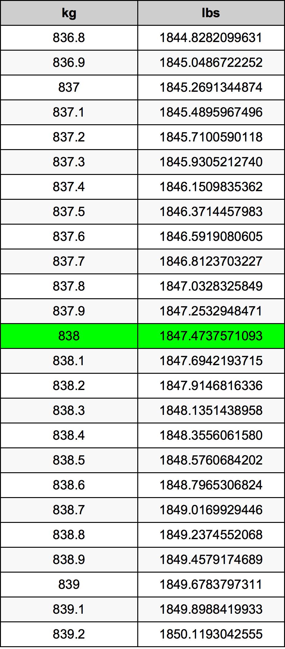 838 Kilogram tabela przeliczeniowa
