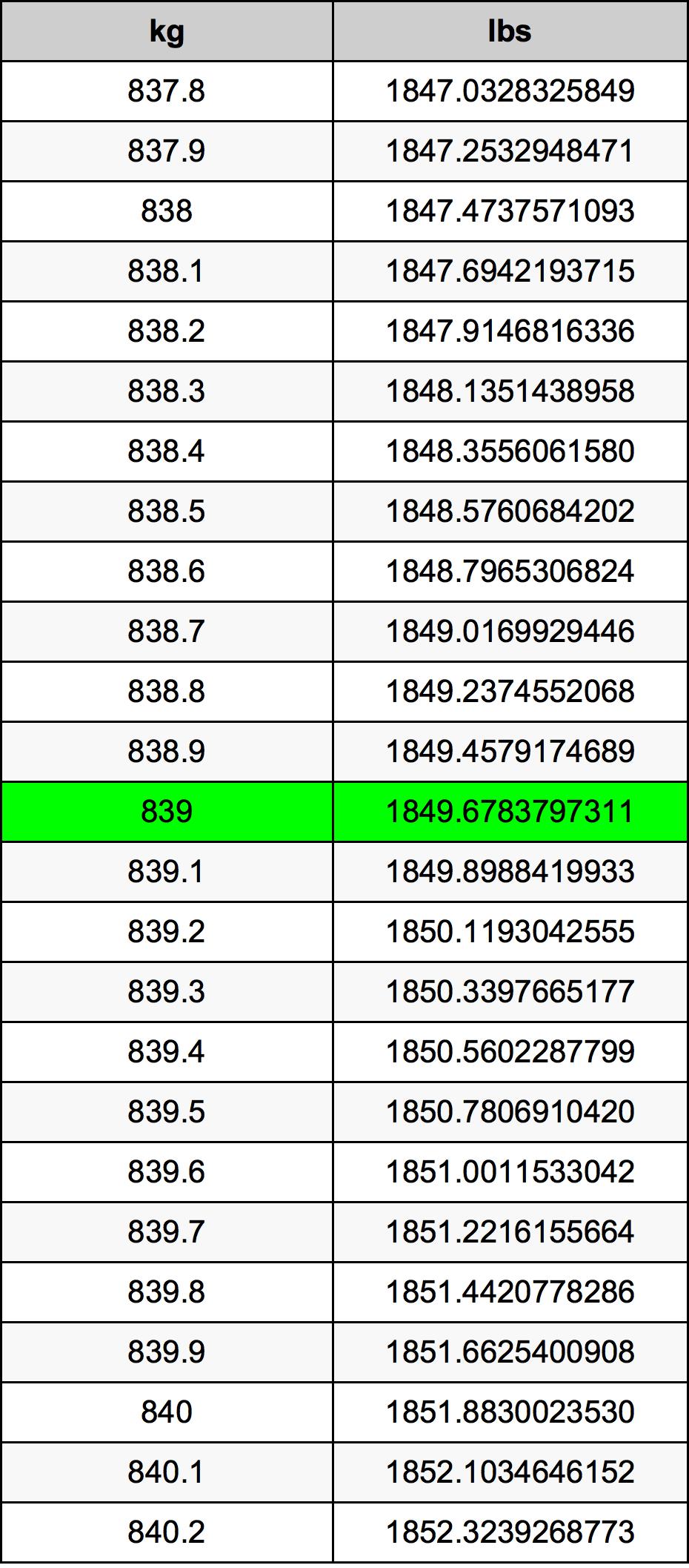 839 Kilogram Table