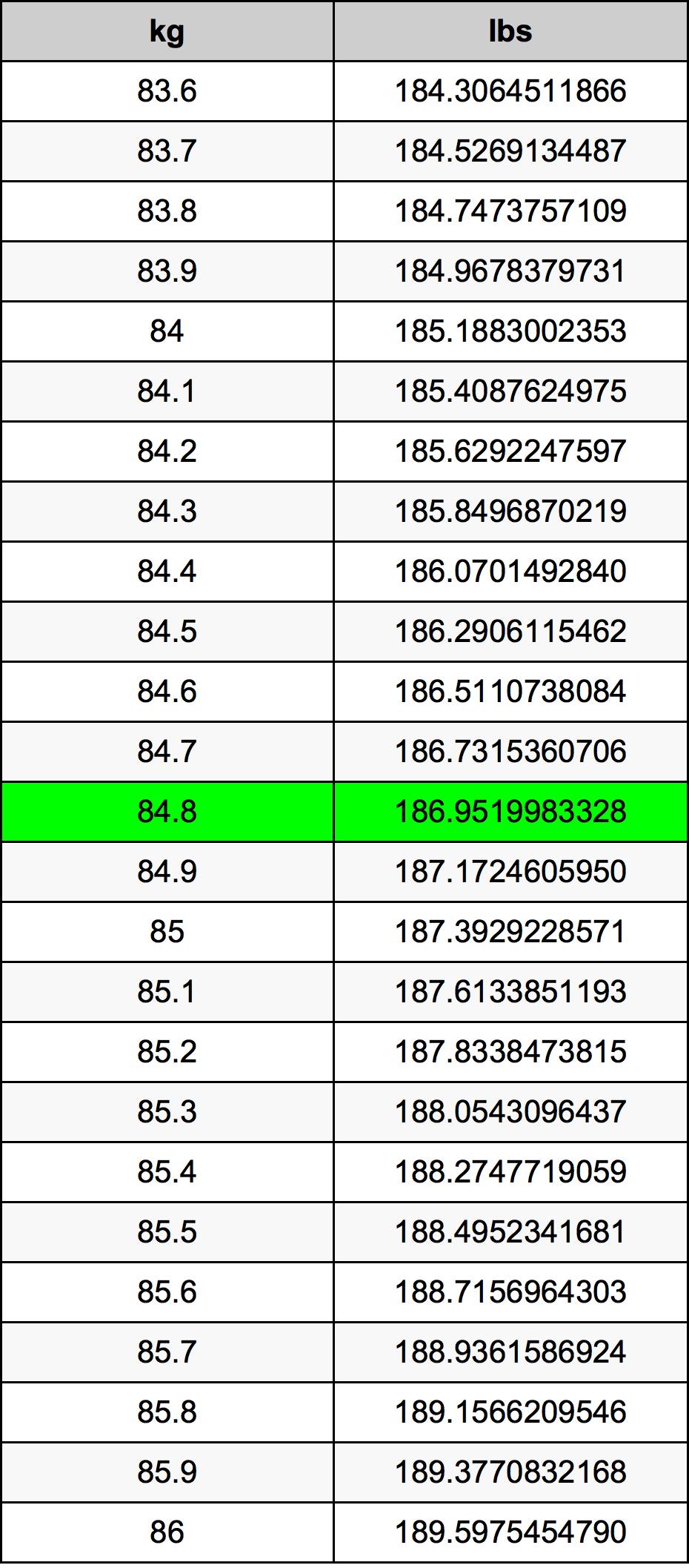 84.8 Kilogram prevodná tabuľka