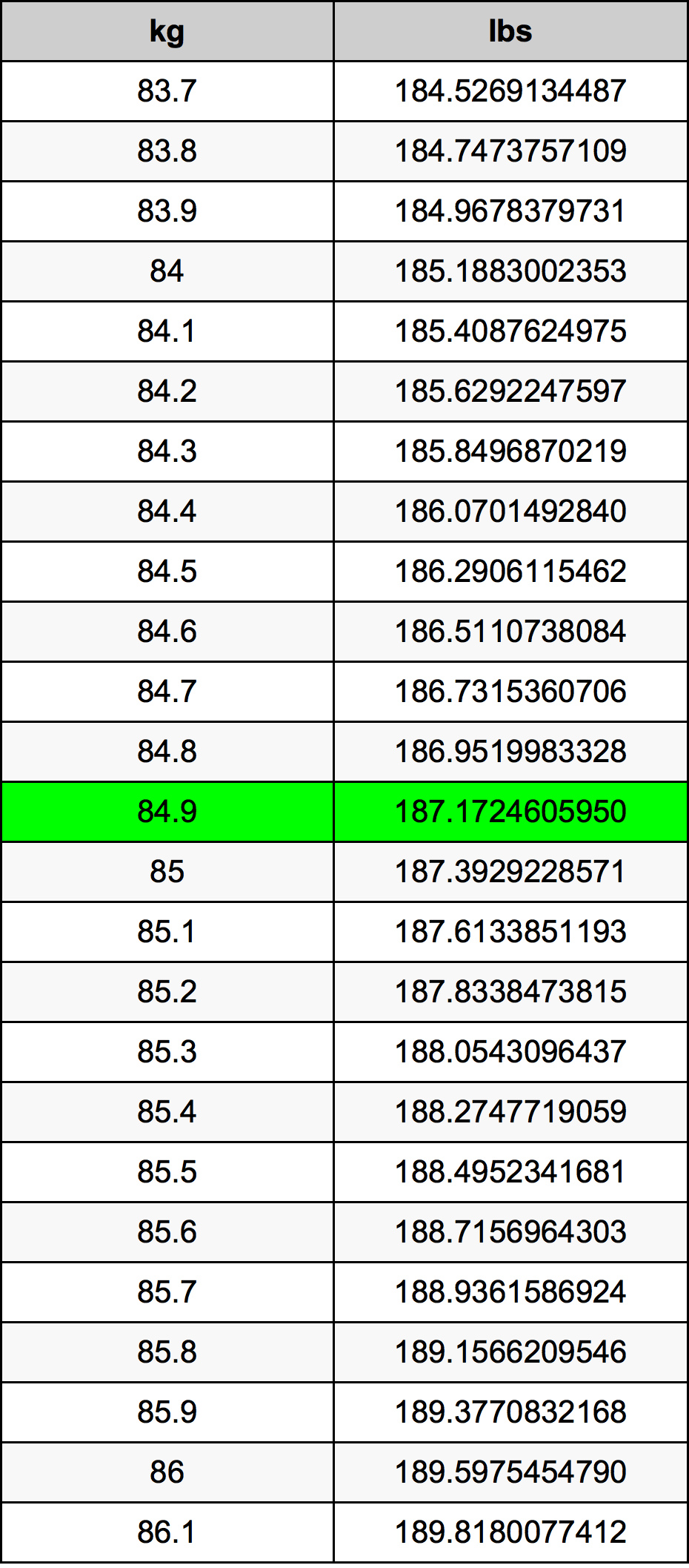 84.9 Kilogram prevodná tabuľka