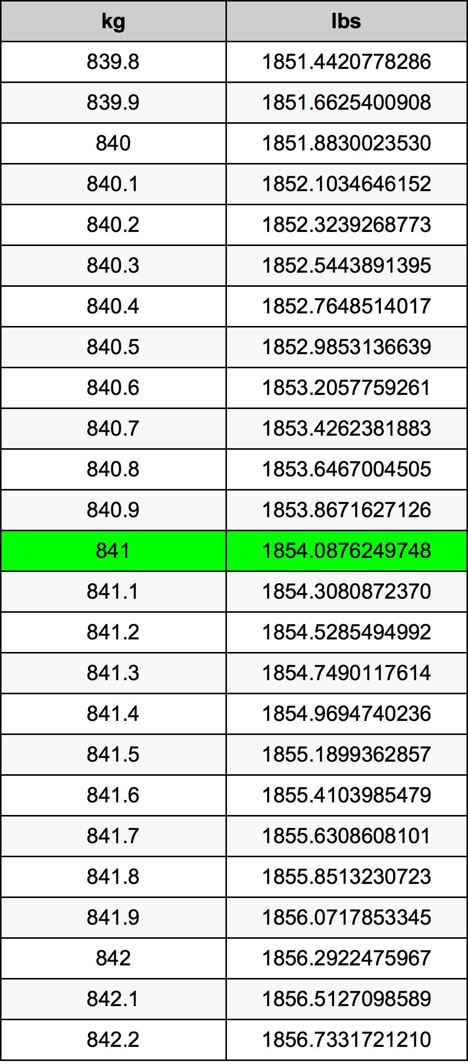 841 Kilogram tabela przeliczeniowa