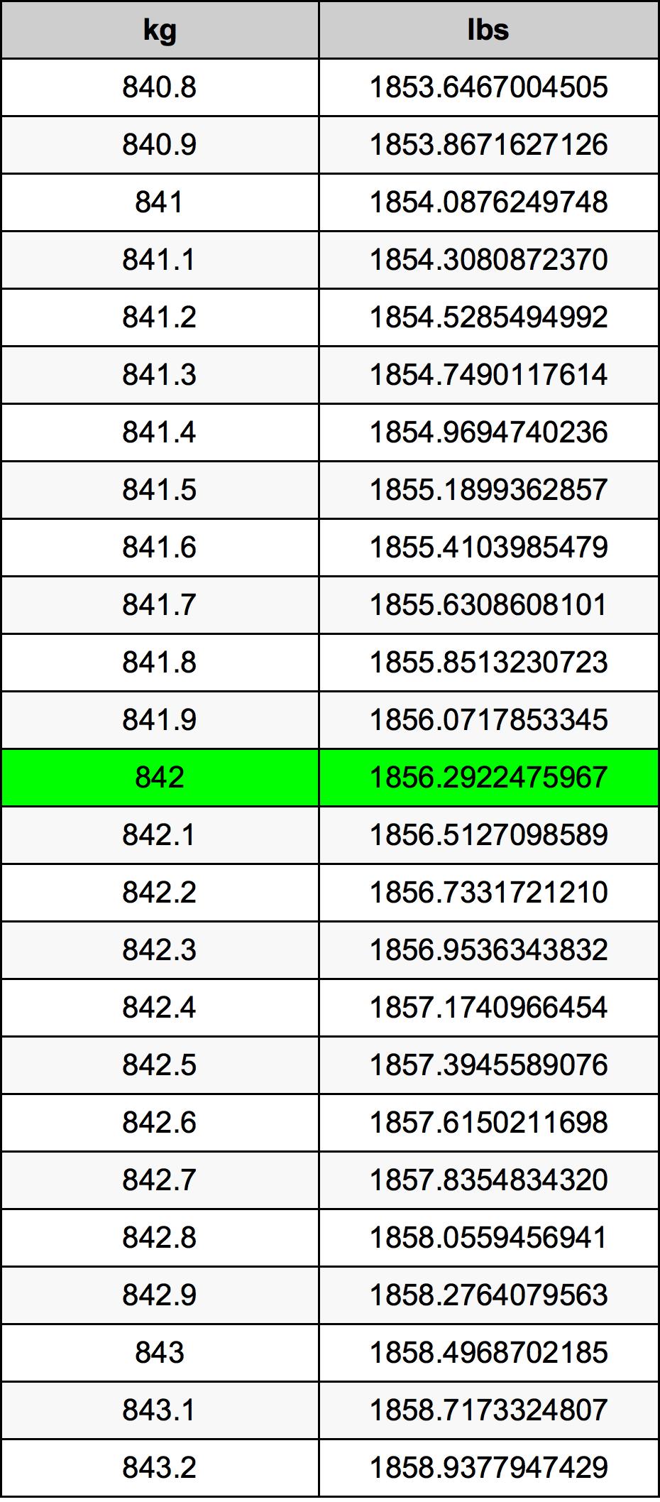 842 Kilogram Table