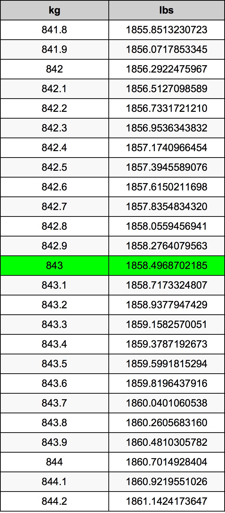 843 Kilogram Table