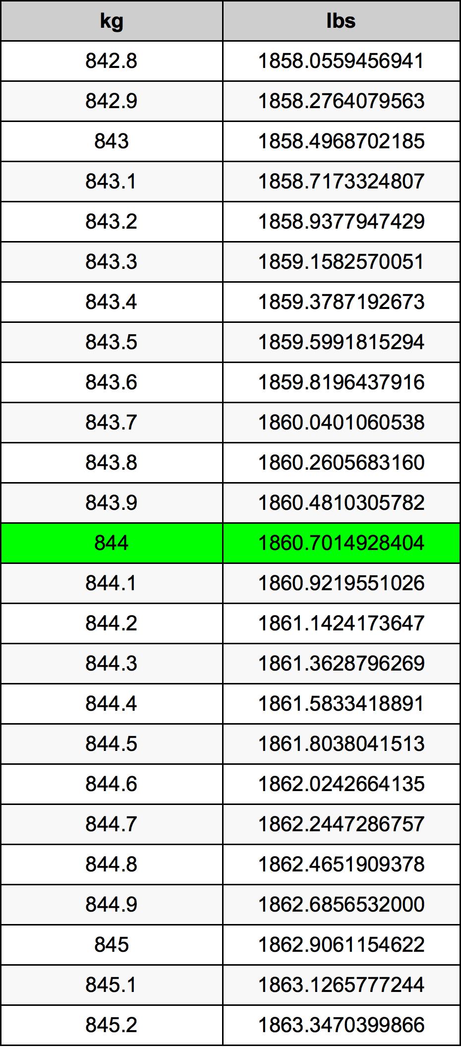 844 Kilogram tabela przeliczeniowa