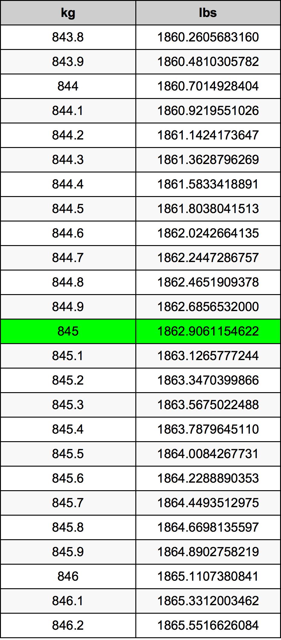 845 Kilogram Table