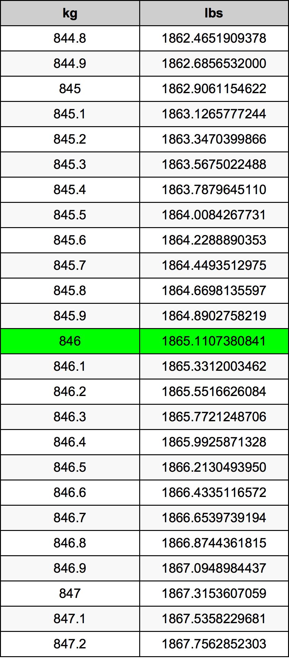 846 Kilogram tabela przeliczeniowa