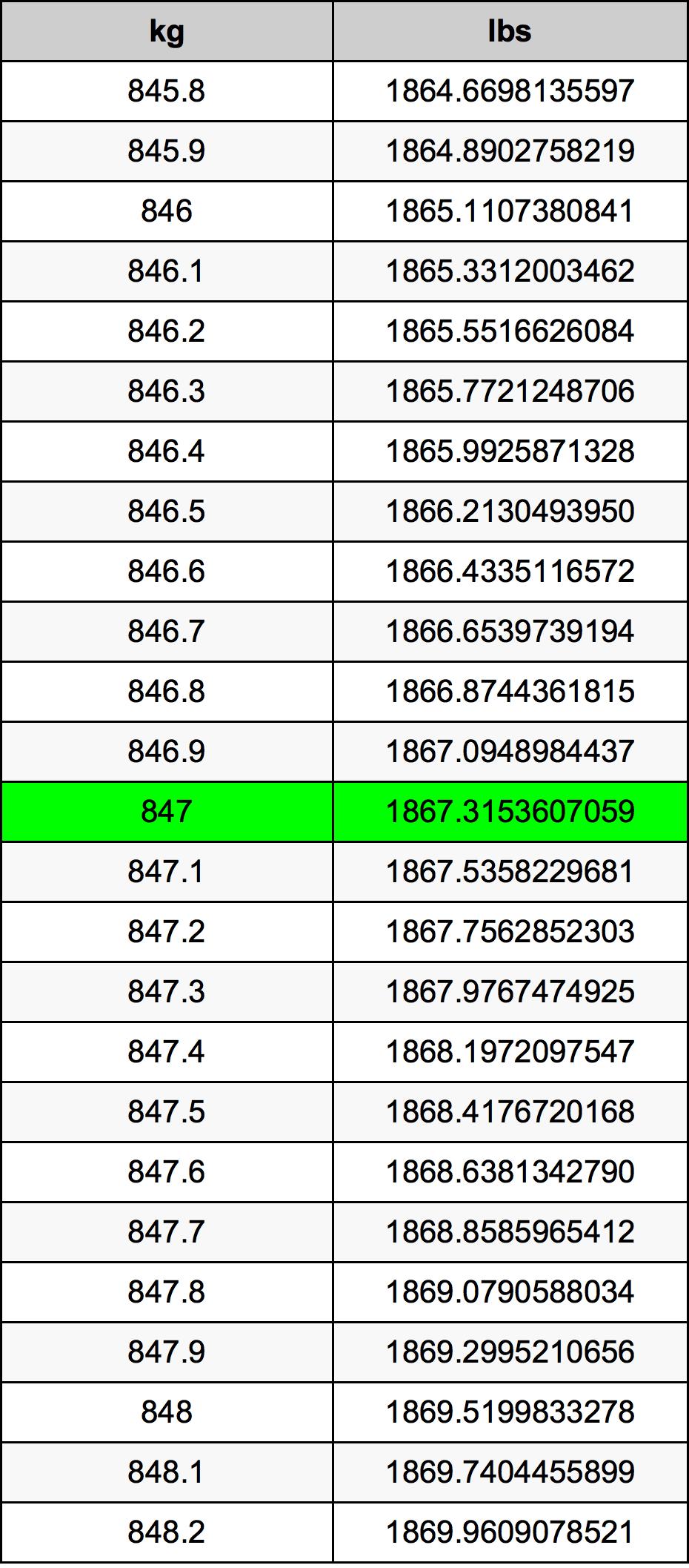 847 Kilogram Table